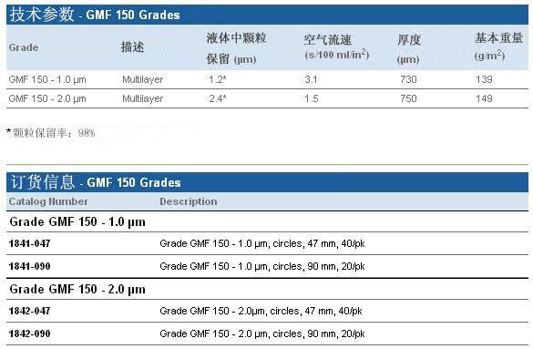 Whatman Grade GMF 150, 1841-047, 1841-090, 1842-047, 1842-090