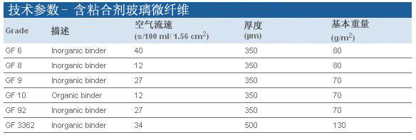 Whatman 含黏合剂玻璃微纤维滤纸 Grade GF 6, 10370018, 10370019, 10370005