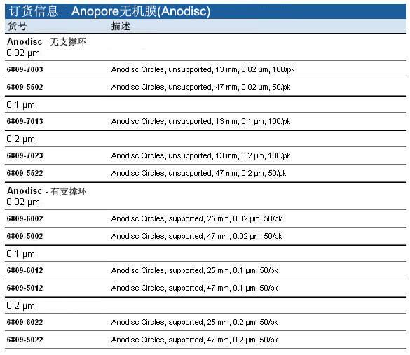 Whatman Anopore无机膜(Anodisc), 6809-7013, 6809-7023, 6809-6012, 6809-6022