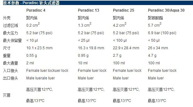 Whatman Puradisc 13 针头式滤器, 6779-1302, 6790-1302
