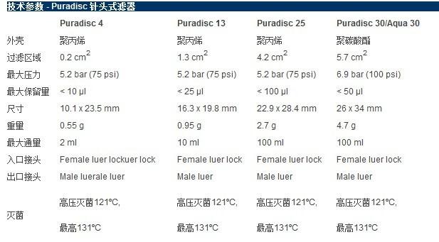 Whatman Puradisc 25 针头式滤器, 6780-2504, 6749-2504, 6750-2504, 6794-2504