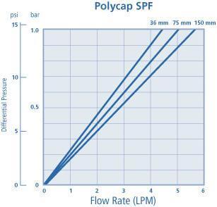 Whatman Polycap SPF 囊式滤器, 6705-3600, 6705-7500, 2820