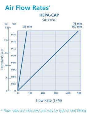 Whatman HEPA-VENT和HEPA-CAP通气口滤器, 6702-3600, 2609T, 6702-7500, 2709T