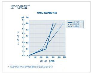 Whatman VACU-GUARD真空保护滤器, 6722-5000, 6722-5001
